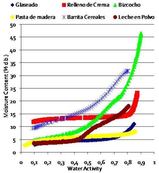 isotermas aqualab labferrer